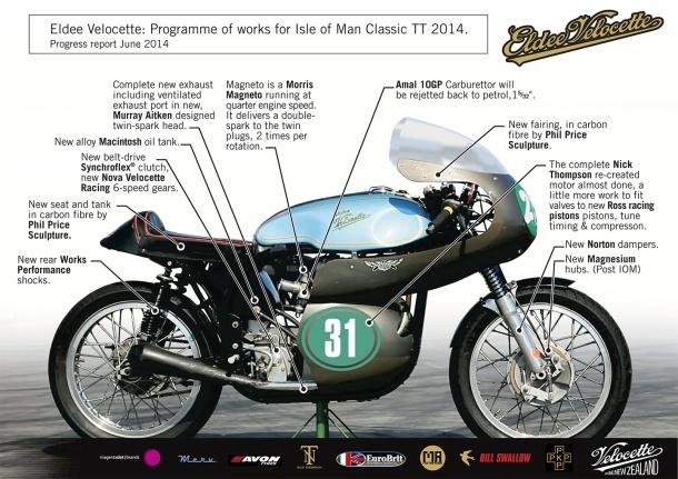 Eldee Velocette, Isle of Man Classic TT 2014, Racing Motorcycle